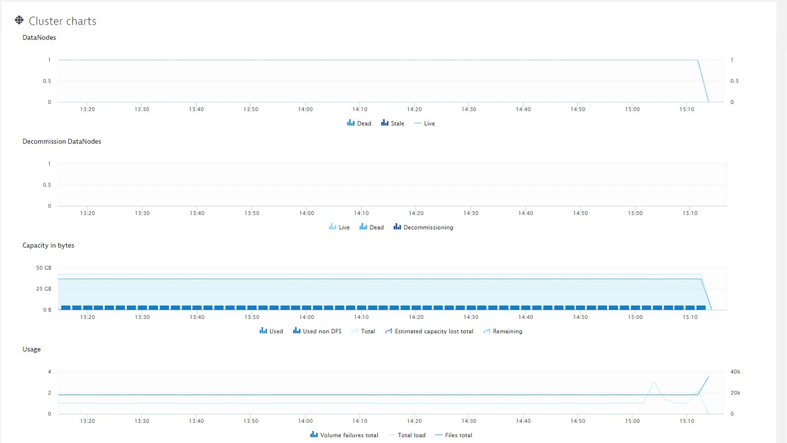 Hadoop NameNode cluster charts