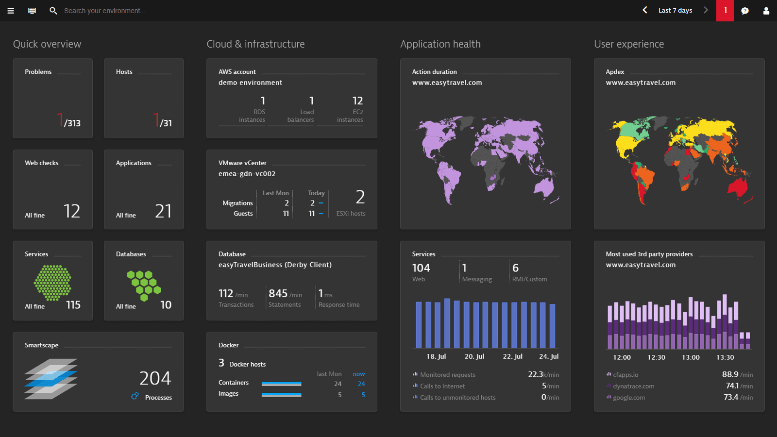 Dynatrace dashboard views show web application performance metrics in customizable tiles.