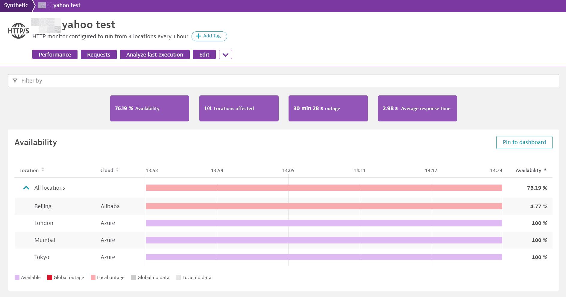 HTTP monitor availability
