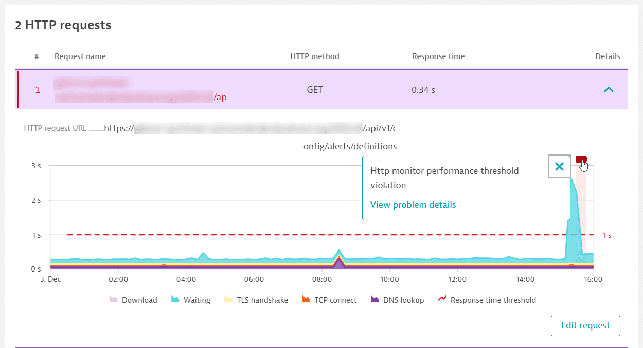 HTTP request performance violation