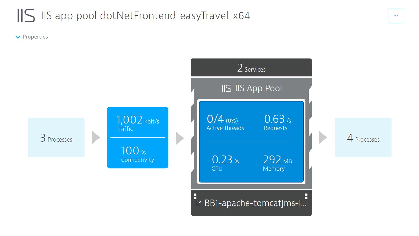 IIS metrics overview