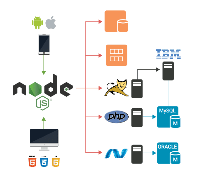 Node.js bridge