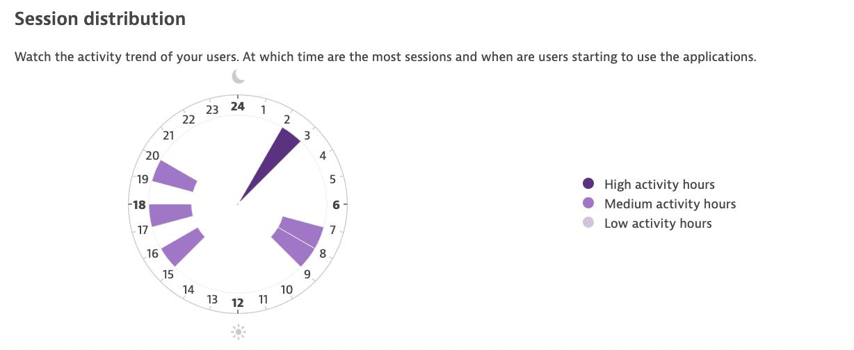 session-distrib