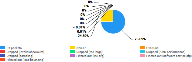 Wire-level packet distribution chart