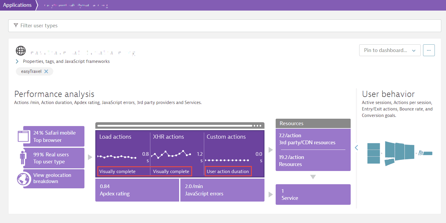 Application overview showing key performance metric