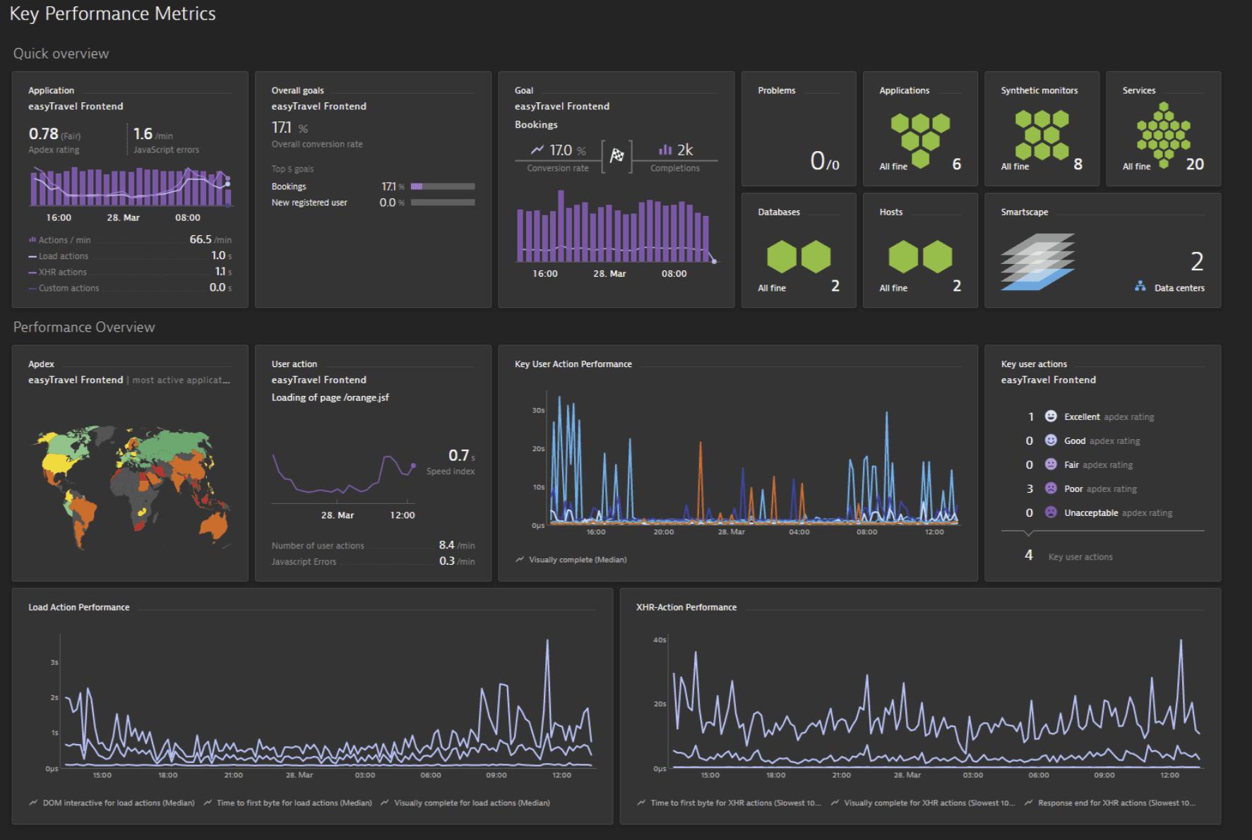 Key performance metrics in home dashboard tiles