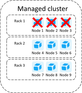 Large Dynatrace Managed rack aware cluster no data loss