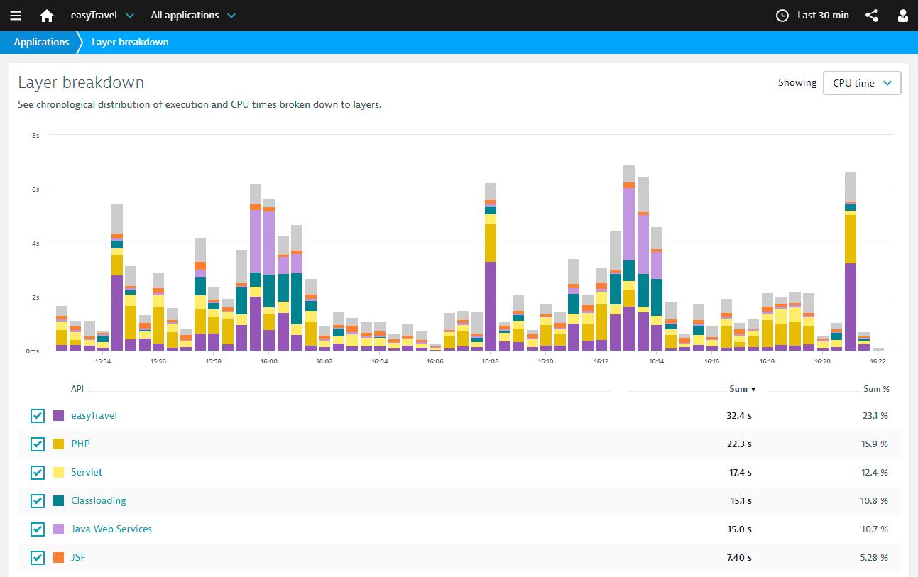 Layer breakdown web view