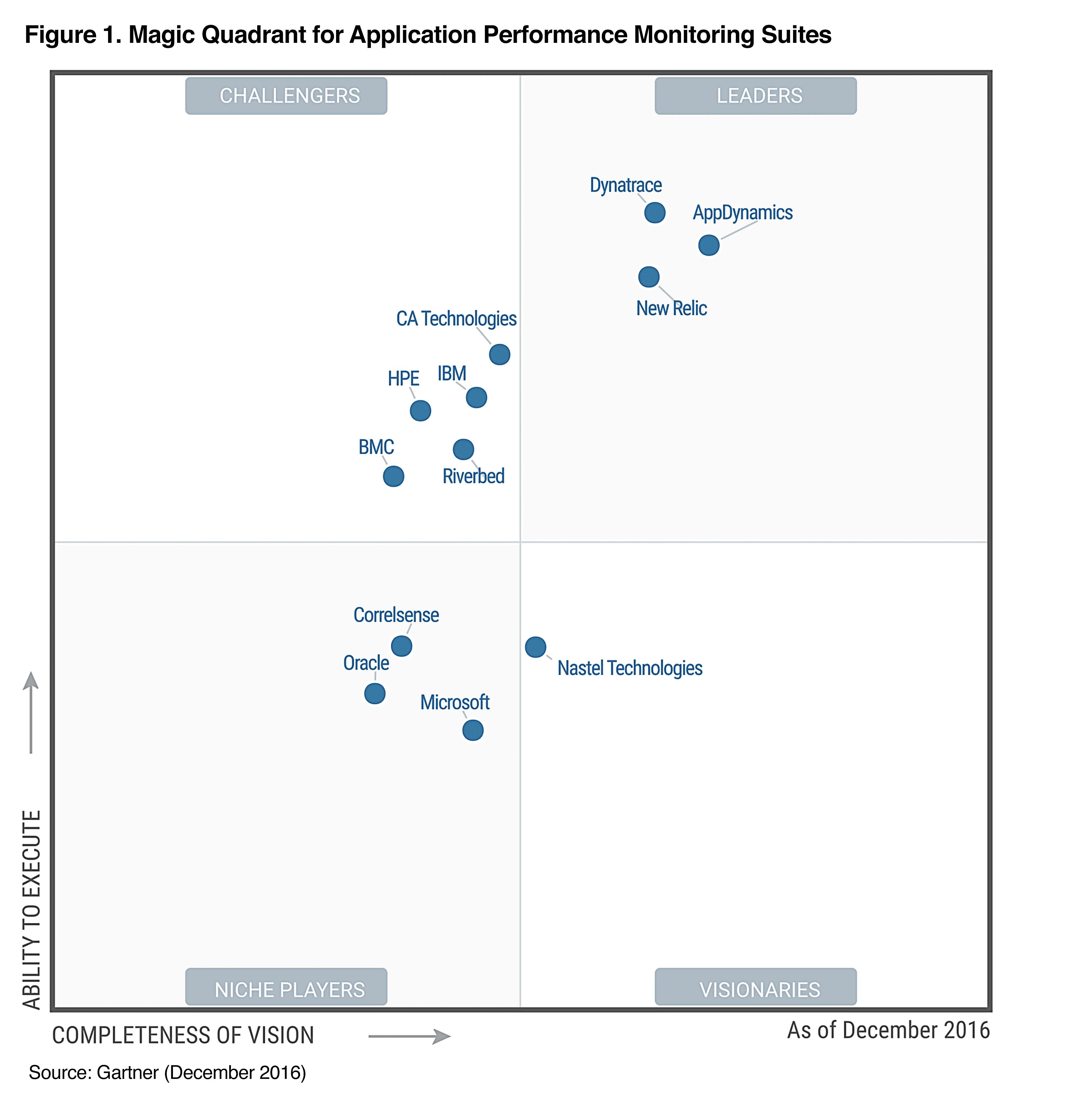 2016 Gartner Magic Quadrant for Application Performance Monitoring Suites