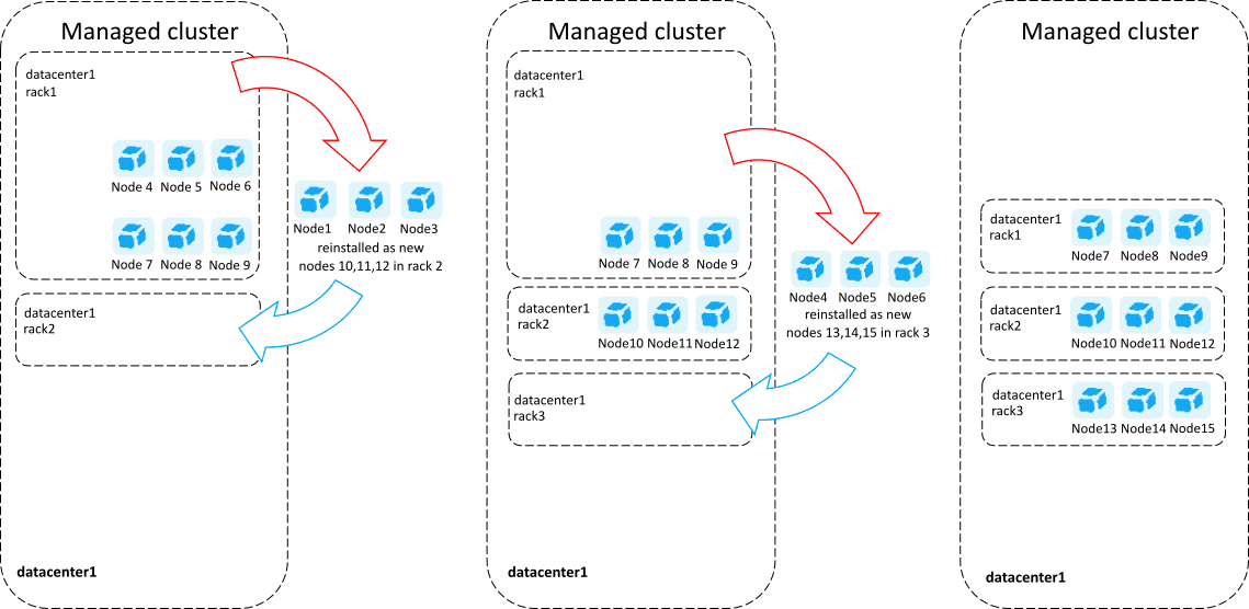 Process of converting Managed cluster to rack aware.