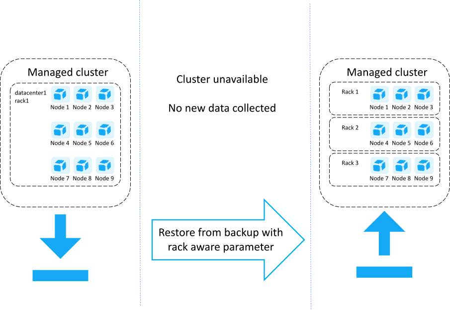 Process of converting Managed cluster to rack aware via backup and restore