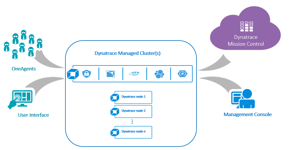Dynatrace Managed architecture