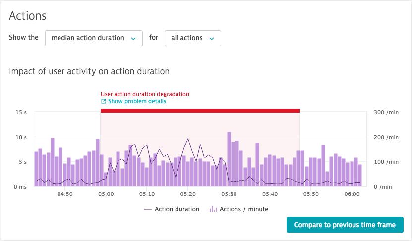 problems - massive slowdown