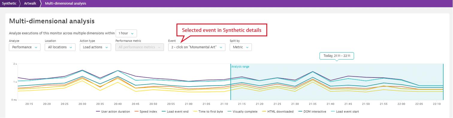 Analyze performance one event