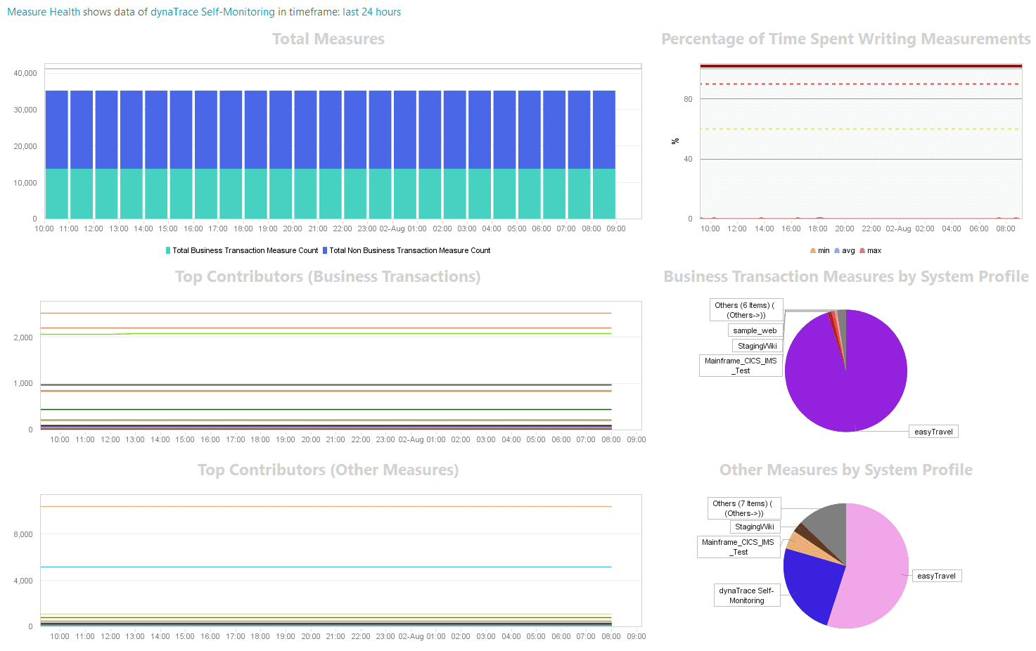 Dynatrace Measure Health dashboard