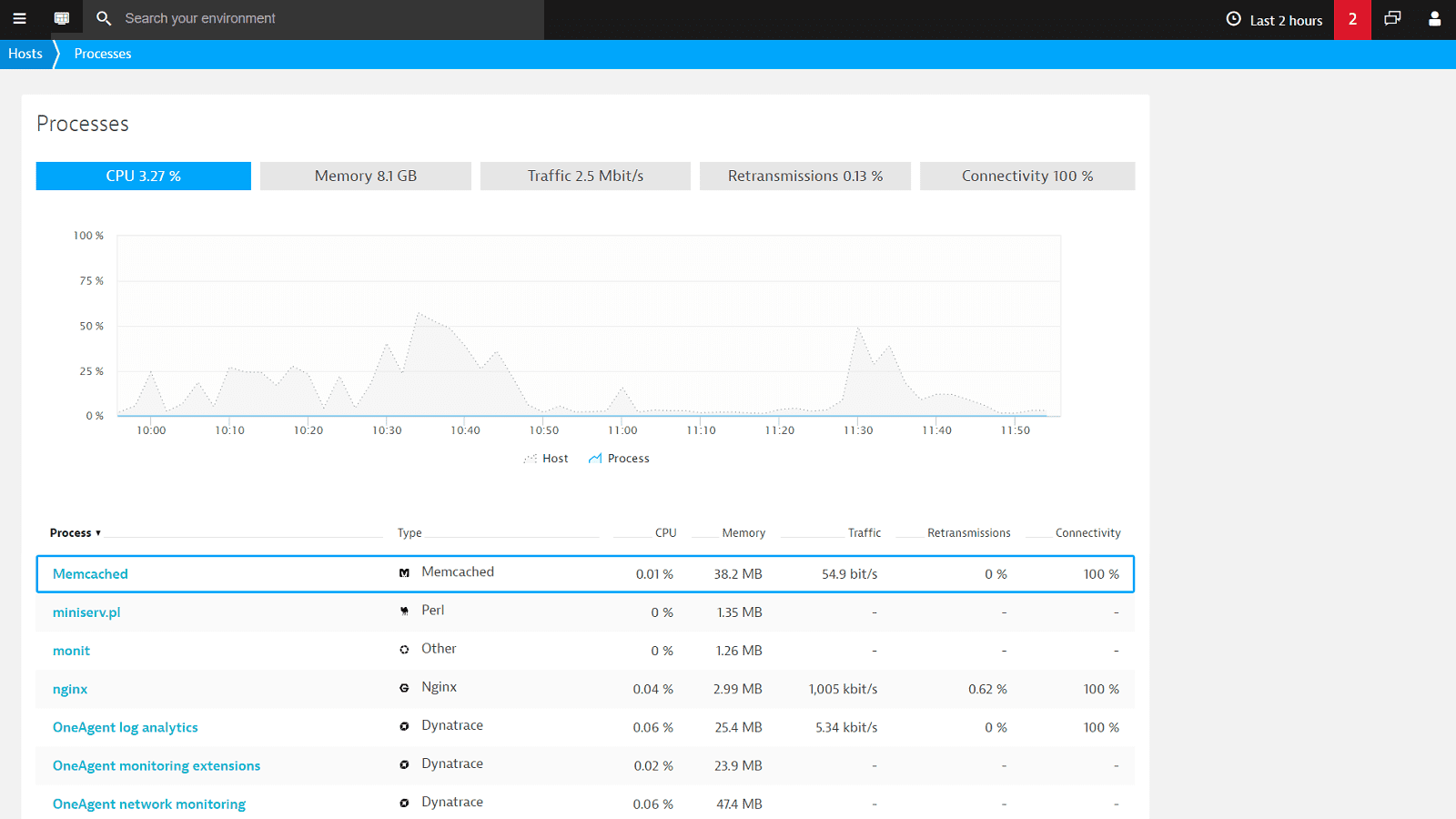 Memcached process metrics