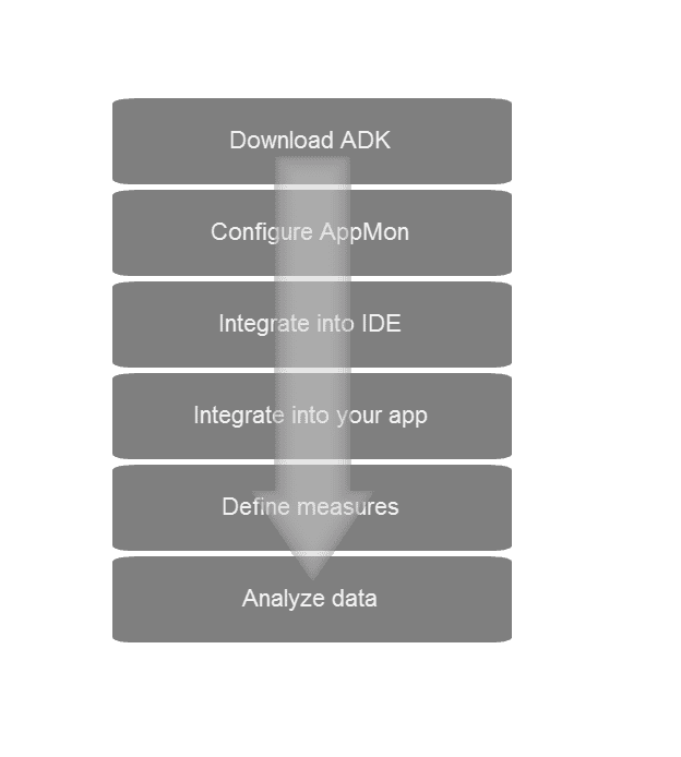 Mobile app ADK workflow