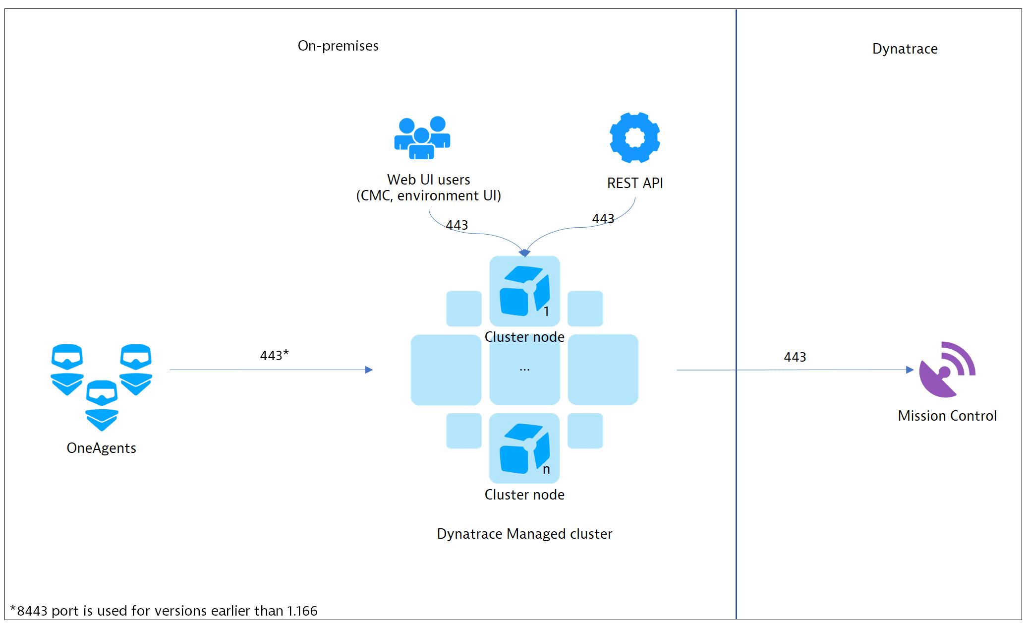 Managed deployment scenarios | Dynatrace Help