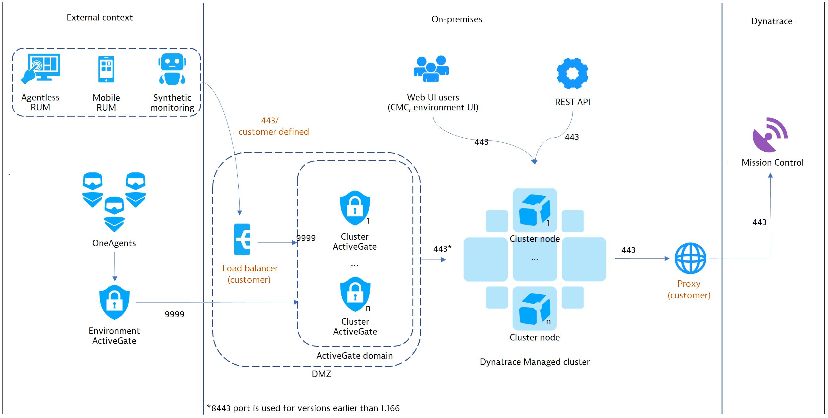 deployment scenario