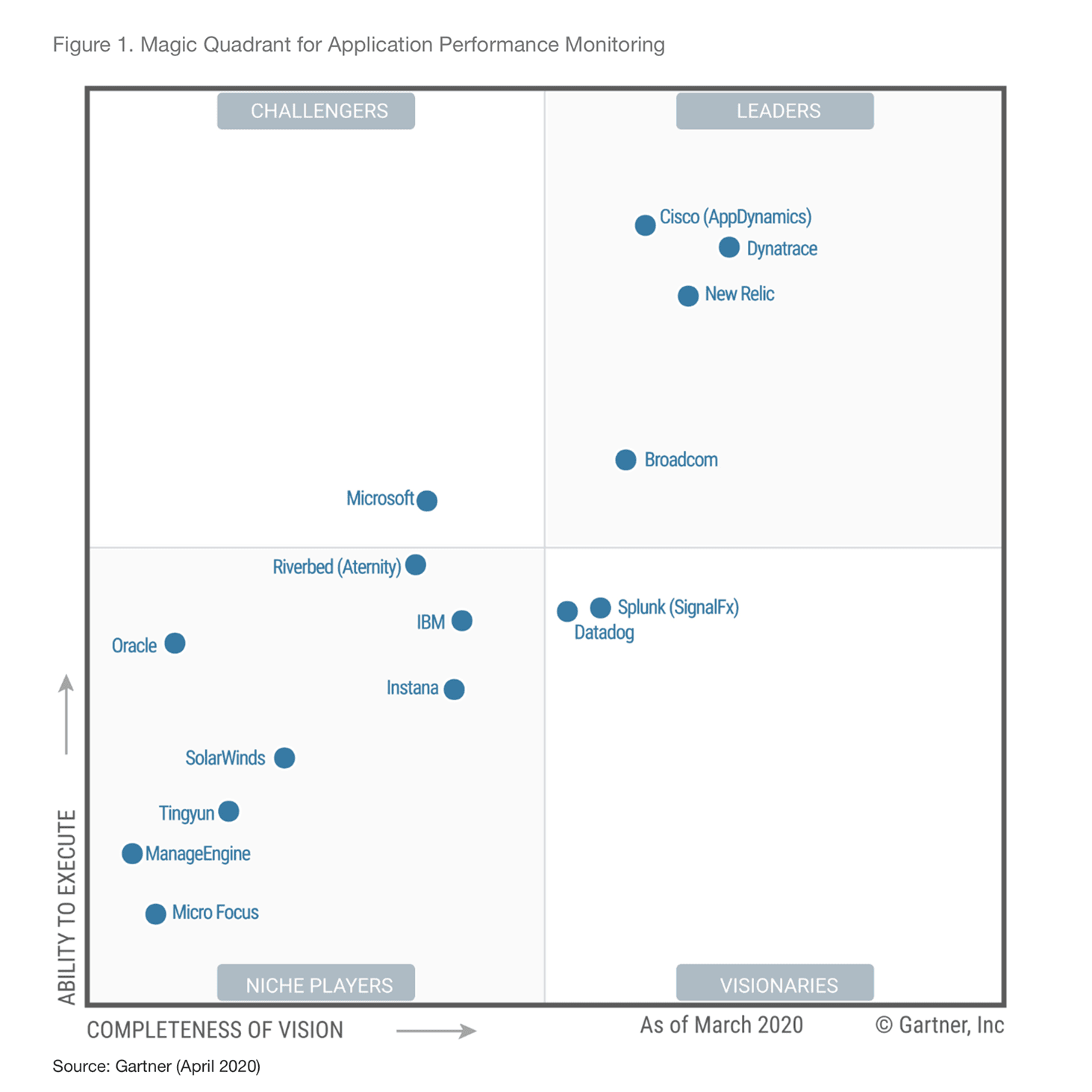 Il report Gartner Magic Quadrant per l'Application Performance Monitoring 2020