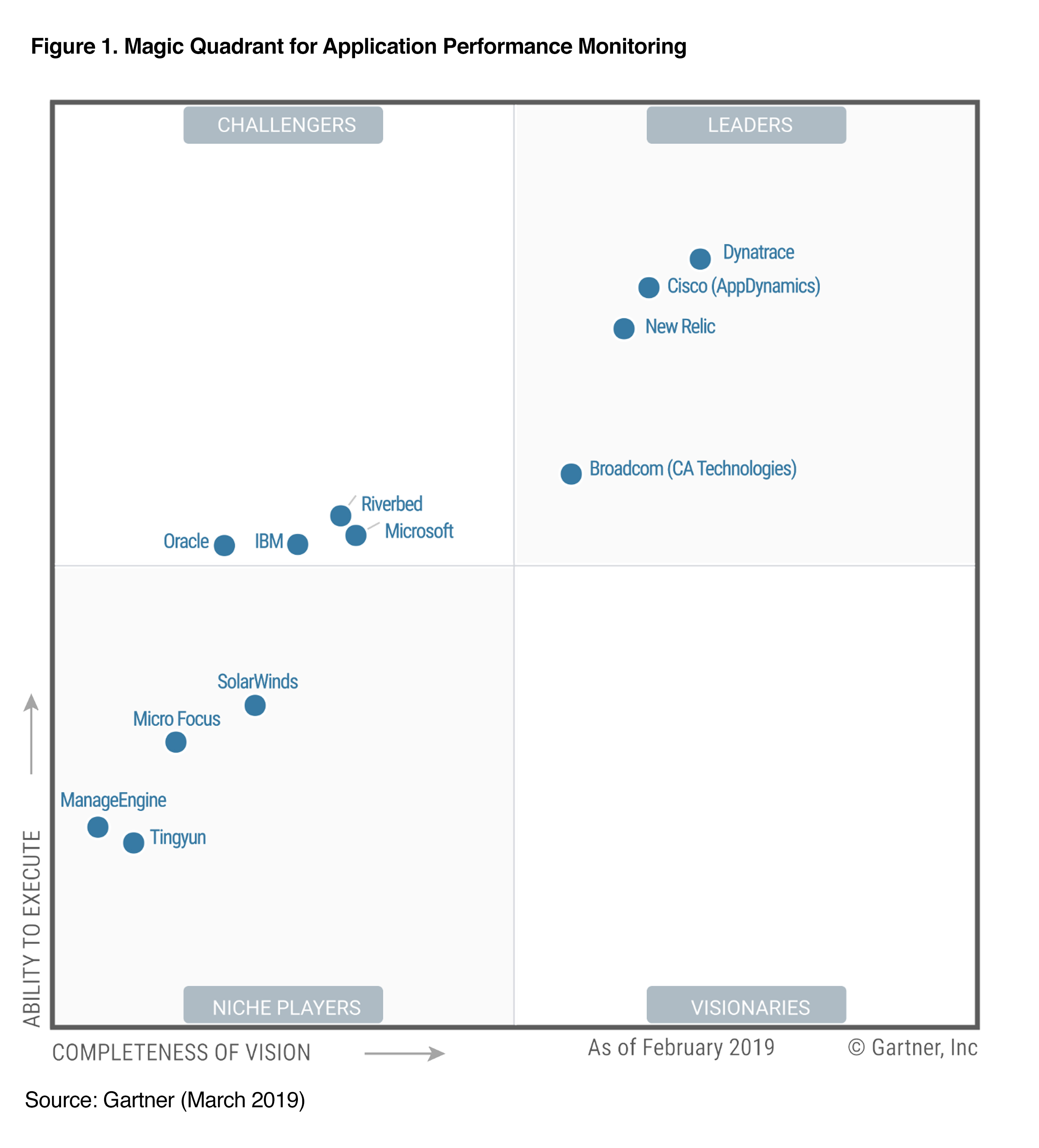 APM Gartner quadrant 2019