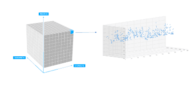Fully automatic multidimensional baselining cubes comprise statistically meaningful combinations of 10,000+ reference values across 5 dimensions