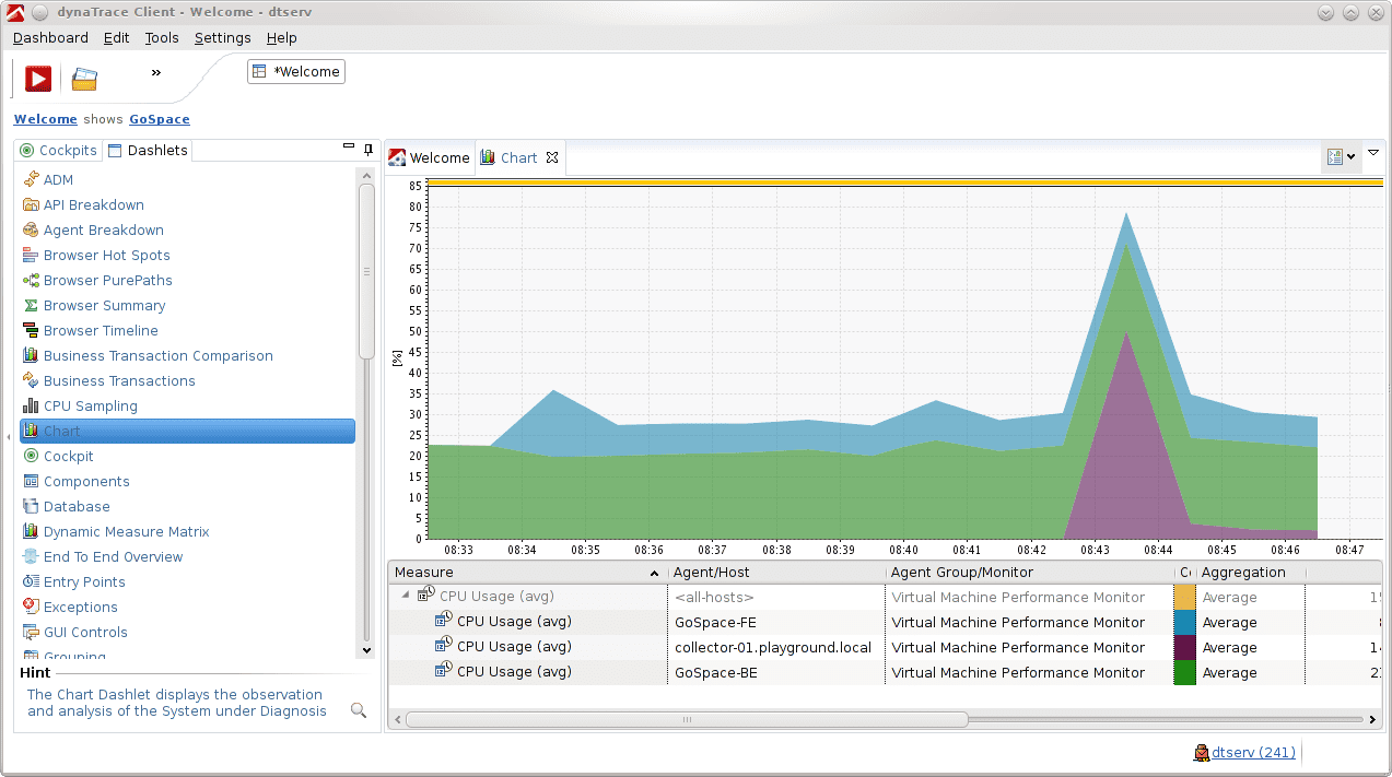 Use a stacked area chart to see the usage of the physical host by the VMs.