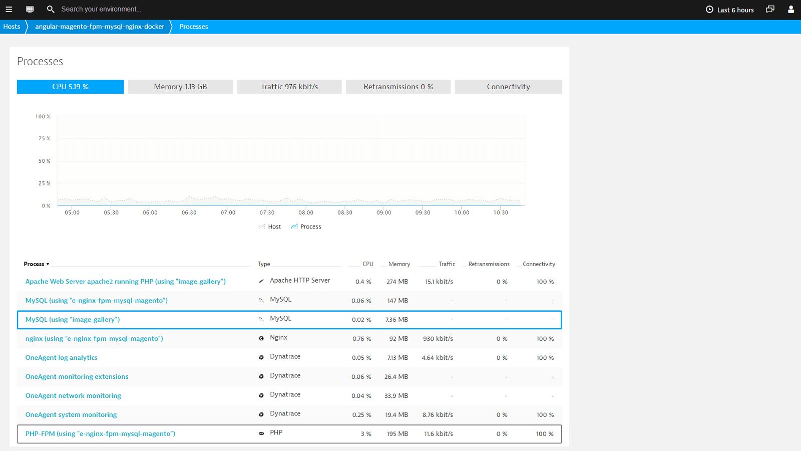 MySQL process metrics