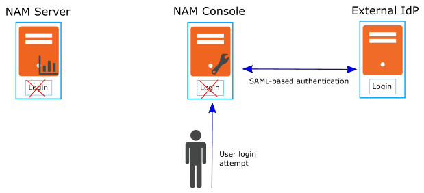 NAM Console authentication: external