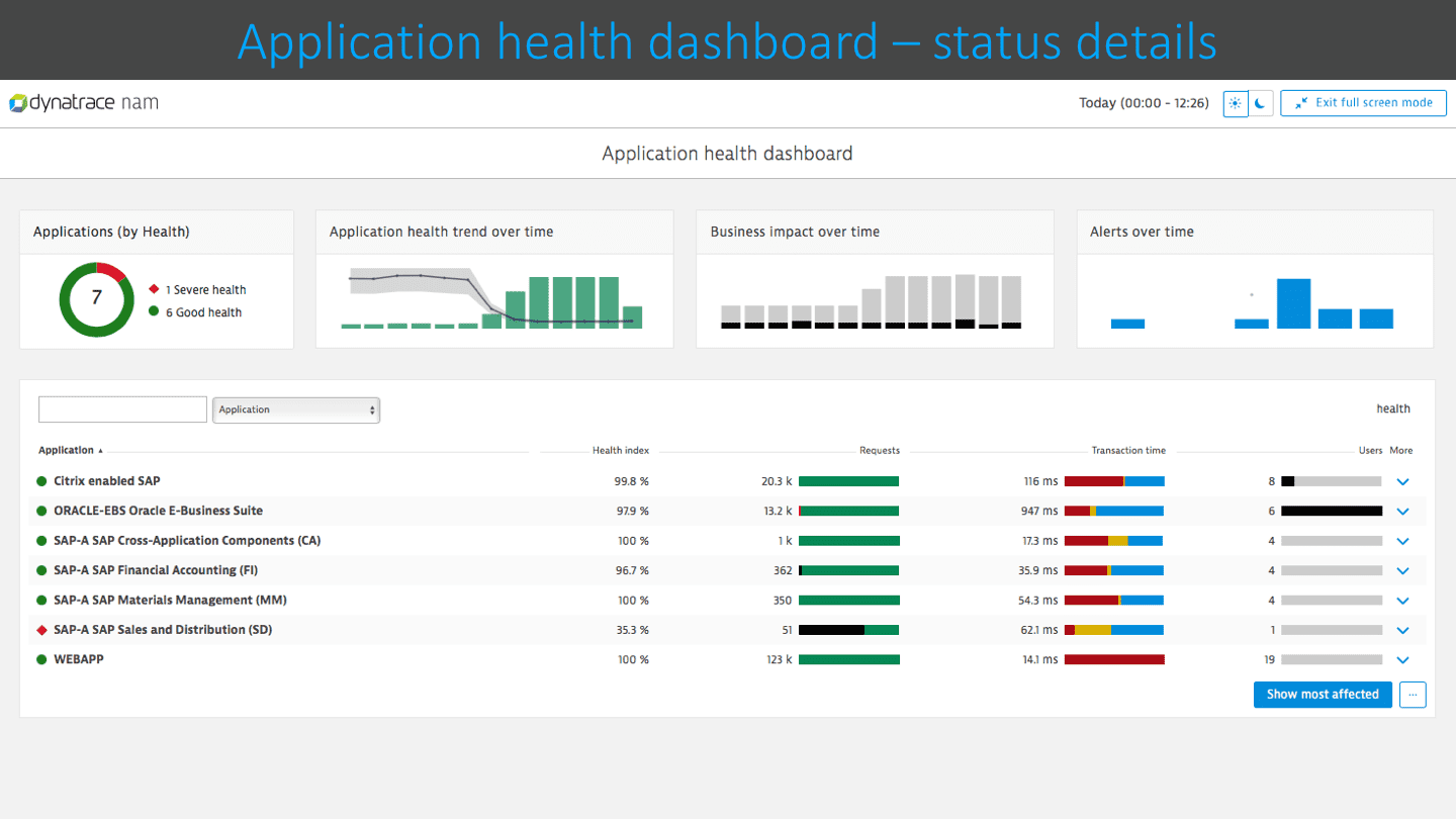 Application health details