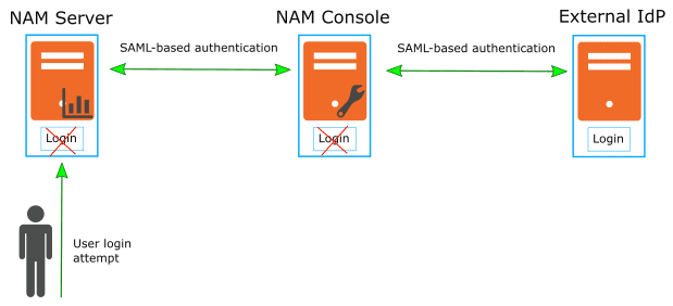 NAM Server authentication: external