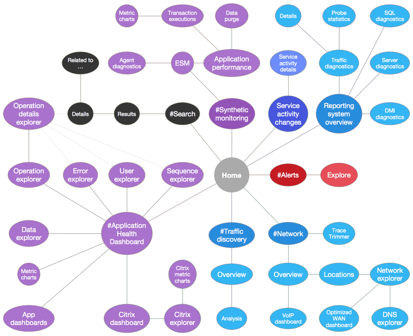 NAM: general workflow