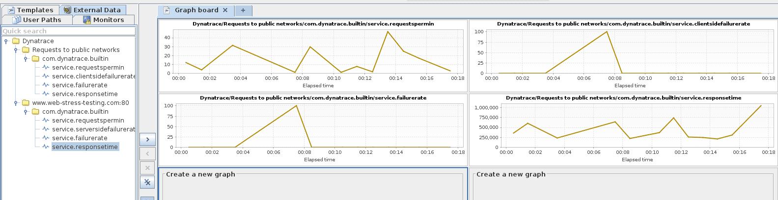 NeoLoad metrics