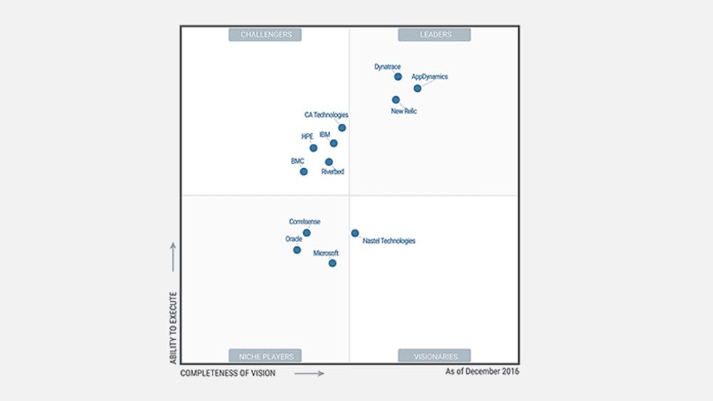 Gartner Magic Quadrant for Application Performance Monitoring (APM) Suites