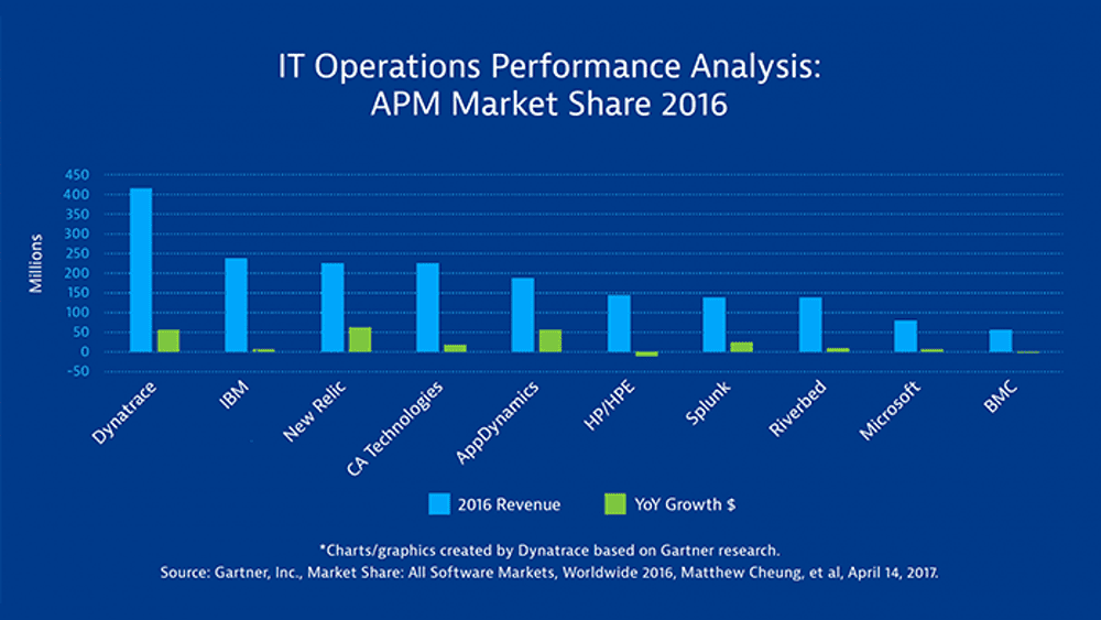 Strong growth and the largest market share puts Dynatrace at #1