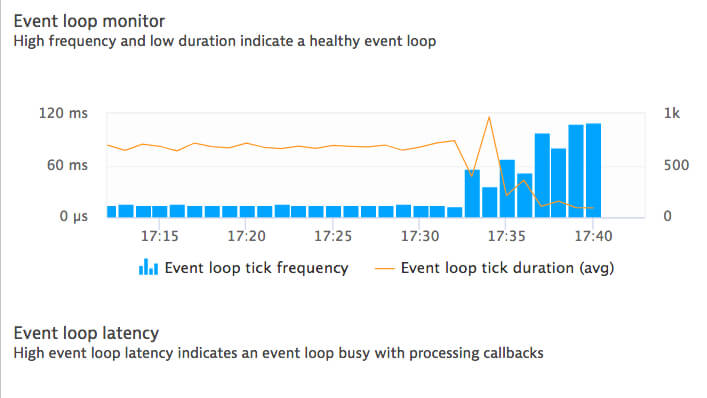 Node.js event loop monitor and loop latency