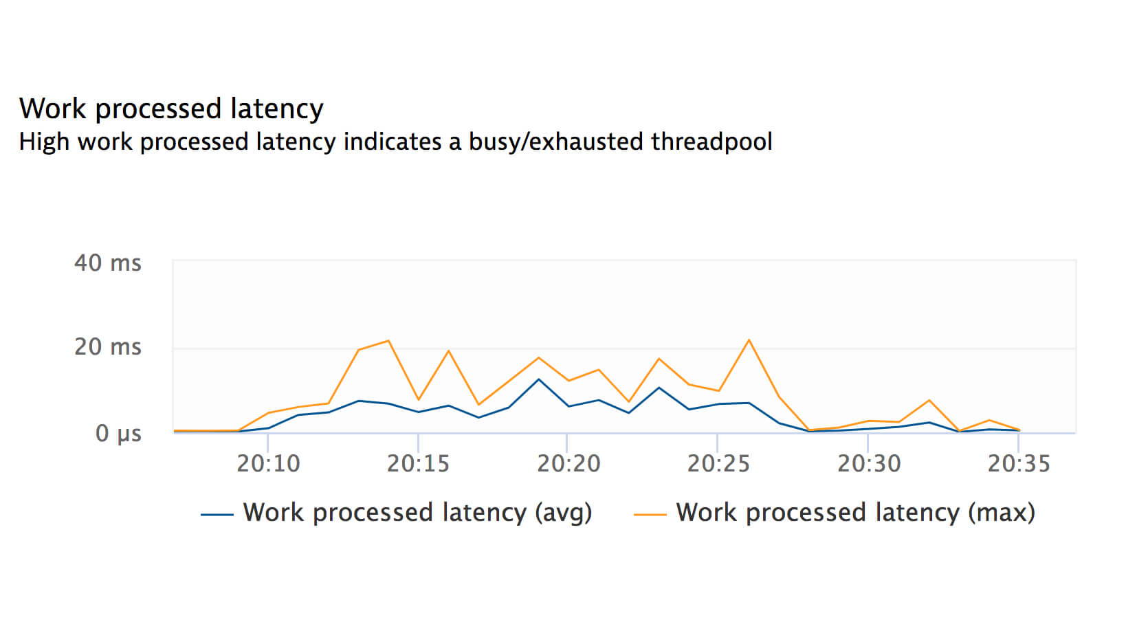 Work processed latency