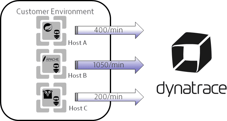 Adaptive traffic management and control | Dynatrace Help