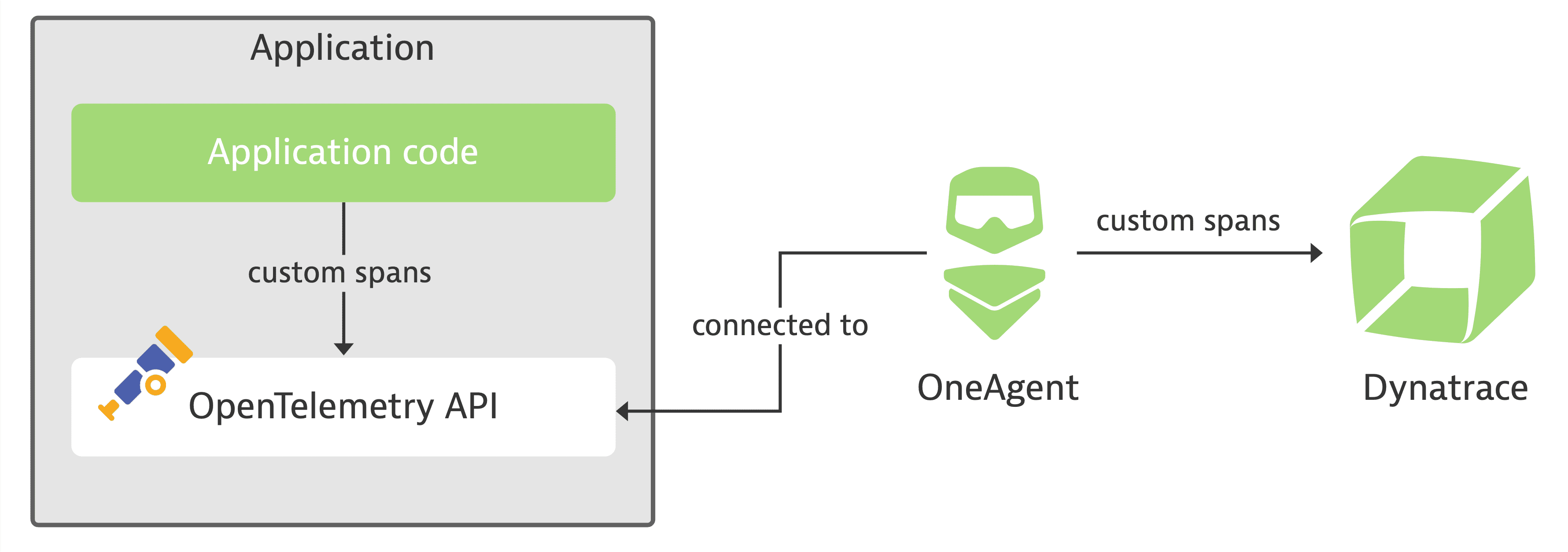 OpenTelemetry interoperability for Java code module on z/OS