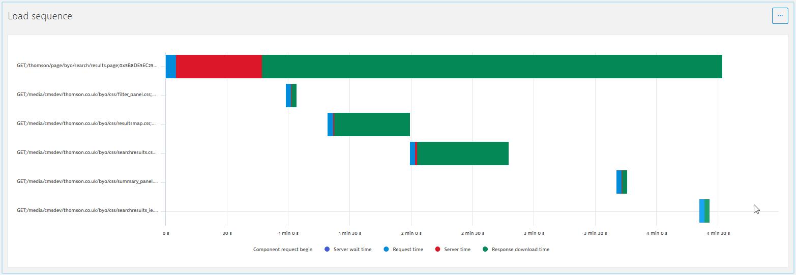 NAM: Operation details explorer: Load sequence