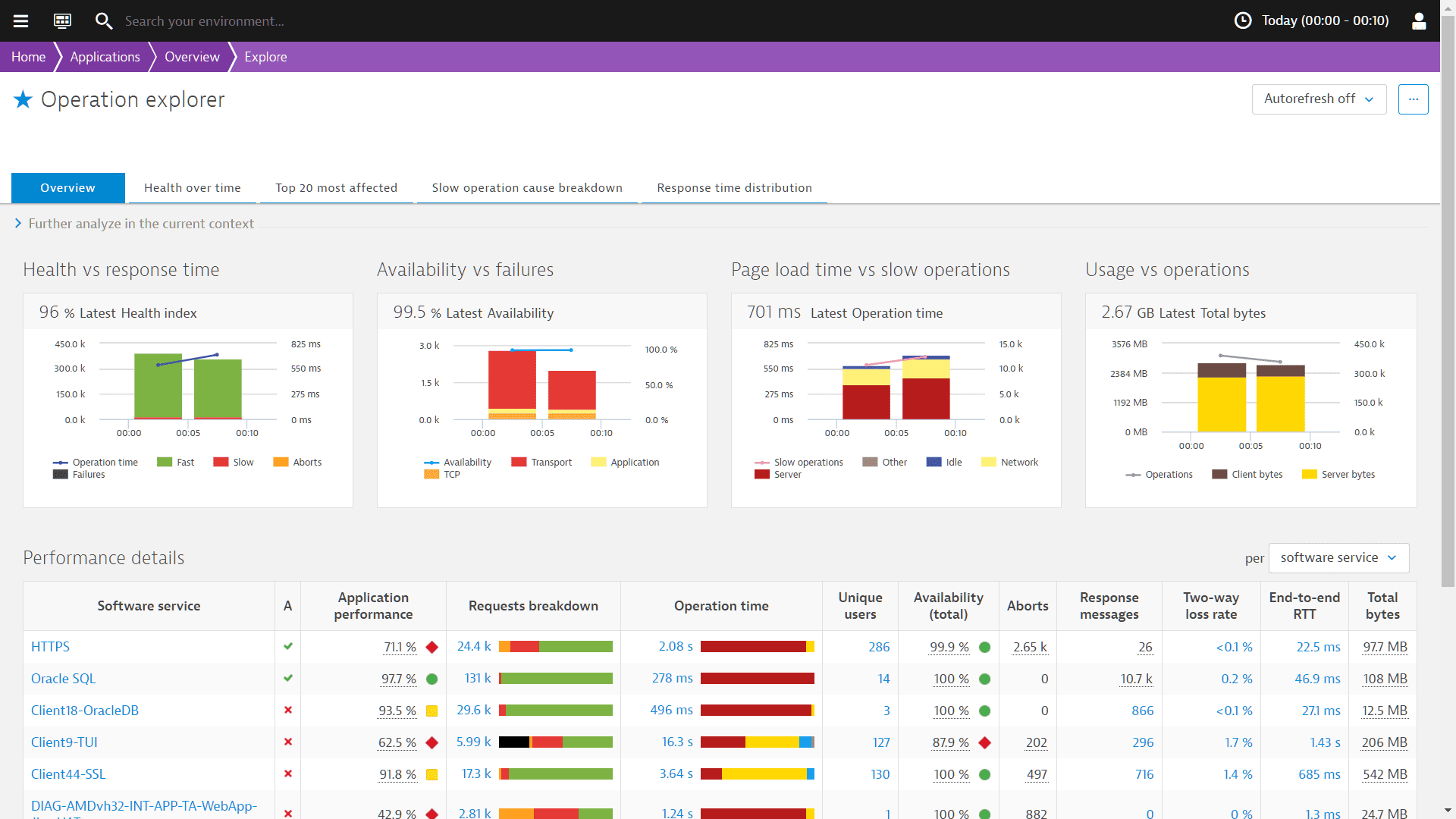 Dynatrace analyzes every transaction in real-time, measuring every domain's contribution to overall response time, so your team knows exactly where to begin to fix a problem or speed up performance.