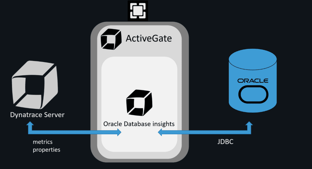 Oracle insights architecture