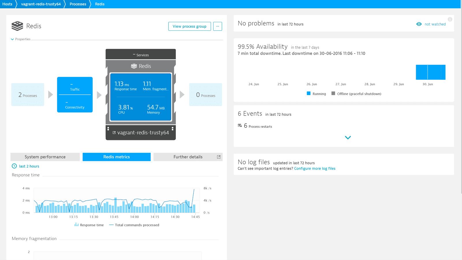 Redis monitoring screenshot