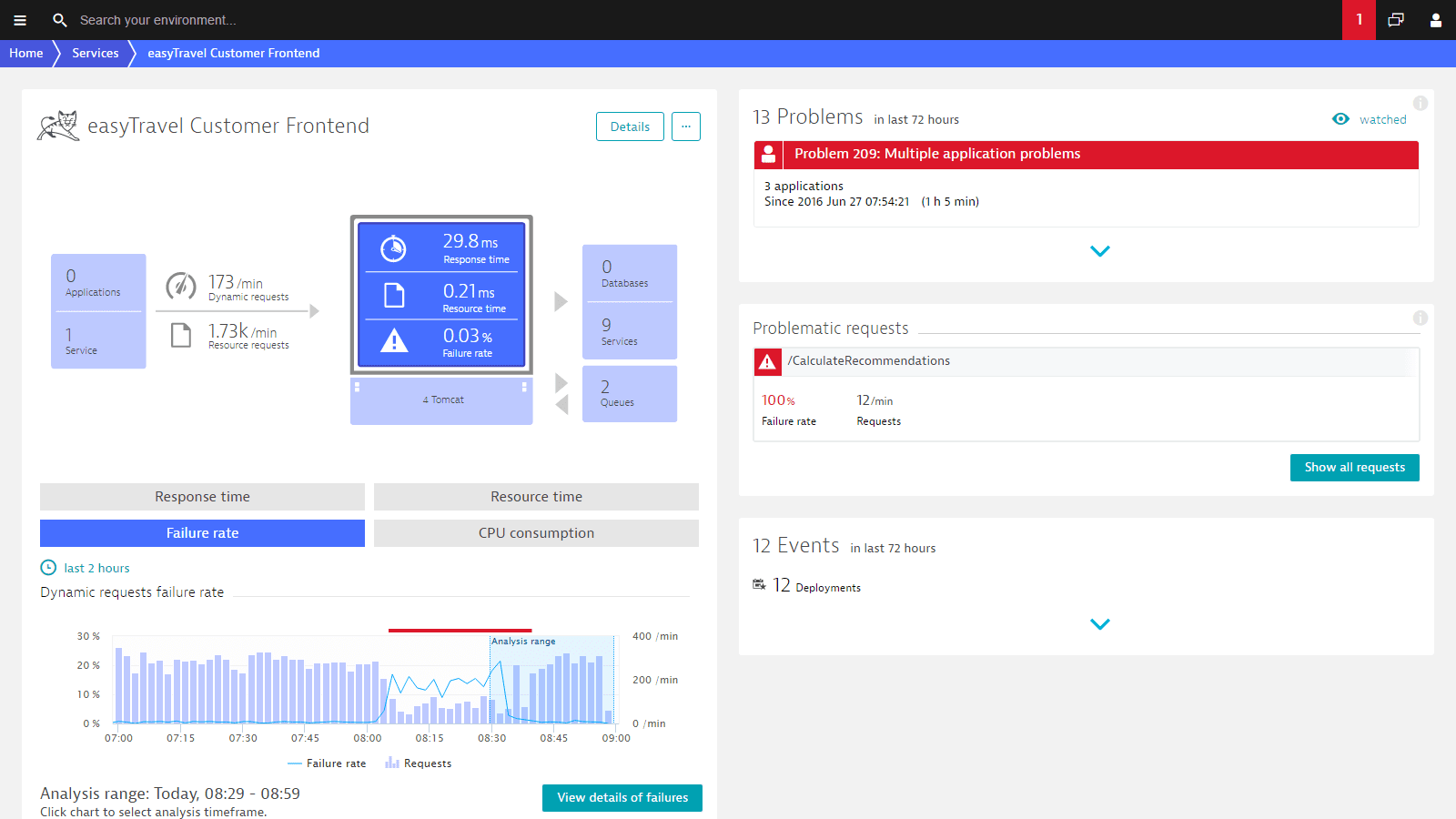 The customizable dashboard shows all important facts of your Java web application in one spot