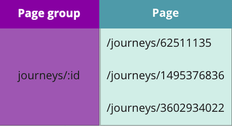 Pages and page groups