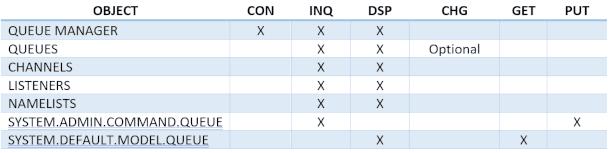 IBM MQ permissions: LUW
