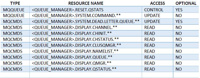 IBM MQ permissions: z/OS