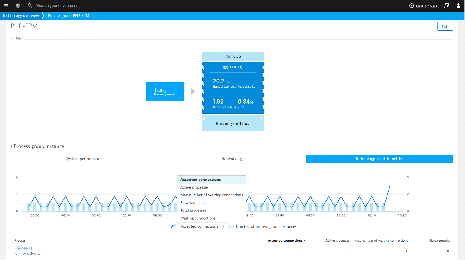 Dynatrace PHP-FPM integration automatically collects FPM metrics in Dynatrace