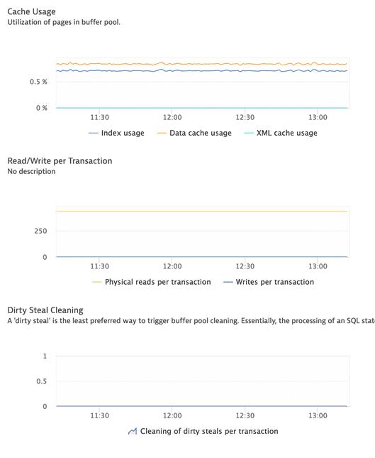 IBM DB2 ActiveGate extension: metrics 2