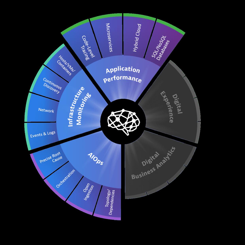 Platform Wheel Application Performance